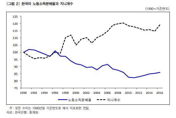 한국의 노동소득분배율과 지니계수