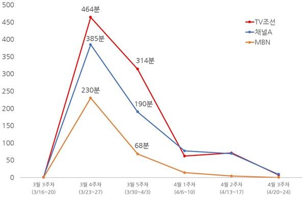 종편 3사의 방송사별 집단 성착취 영상물 거래 사건 관련 대담 시간 분석