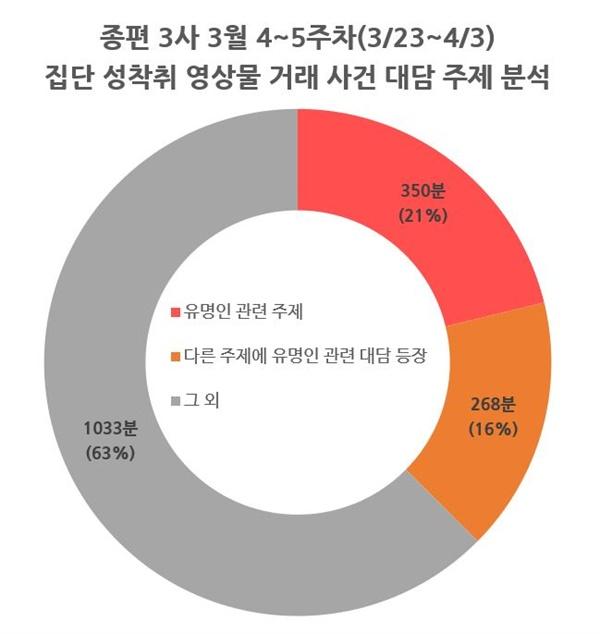 종편 3사의 집단 성착취 영상물 거래 사건 관련 대담 주제별 시간(3/23~4/3)