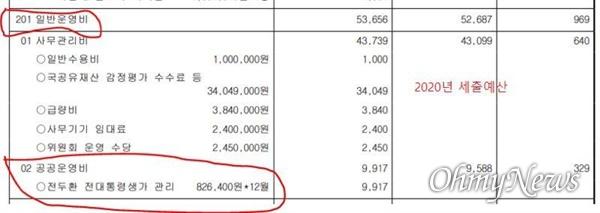 합천군의 2020년, 전두환씨 생가 관련 관리 예산.