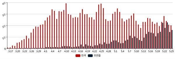미국과 브라질 코로나19 일일 신규확진자 수(3월 16일 ~ 5월 25일)