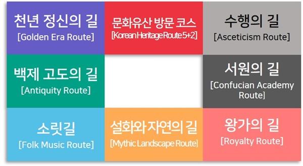 문화유산 방문 캠페인 7대 방문 코스(Korean Heritage Route 5+2)