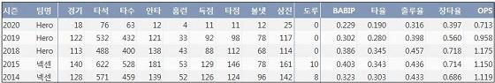키움 박병호 최근 5시즌 주요 기록 (출처: 야구기록실 KBReport.com)
