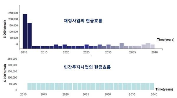 그림 1. 민자사업에 대한 공공 측의 현금흐름(의도의 측면) ?* 출처 : 박수진(2016), 민간투자사업의 공공성 제고 방안 연구, 한국건설산업연구원