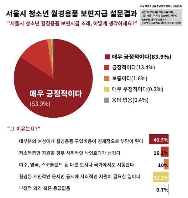 Q. 서울시 청소년 월경용품 보편지급 조례에 대해 어떻게 생각하세요?