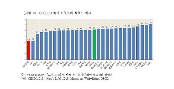 OECD 주요국 어린이 청소년 주관적 행복지수 순위