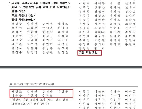 2017년 11월 24일 열린 국회 본회의 중 위안부피해자법 개정안 표결 결과. 기권 의원은 총 7명이었다(빨간 상자 안).