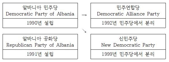[표2]  알바니아 민주당이 설립한(?) 위성정당