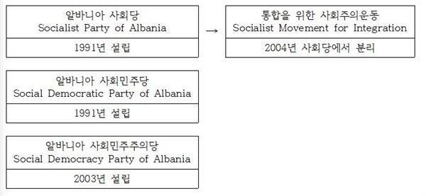 [표3] 알바니아 사회당이 설립한(?) 위성정당