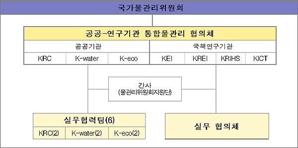 국가물관리위원회-공공·연구기관 통합물관리 협의체 조직도