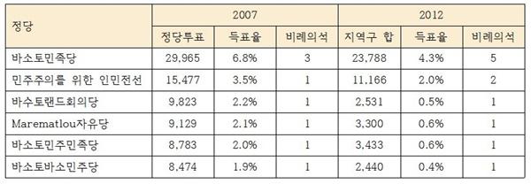 [표8] 2007년과 2012년 소수정당의 정당득표수/득표율 비교