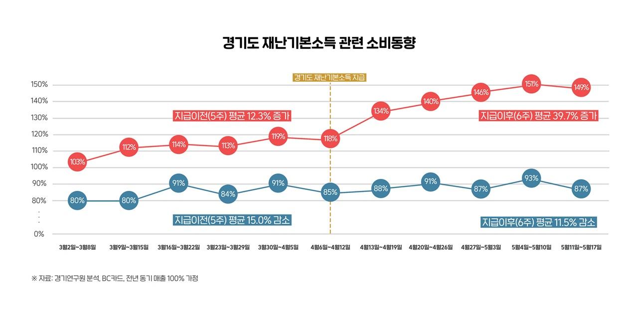 경기도 재난기본소득 관련 소비동향