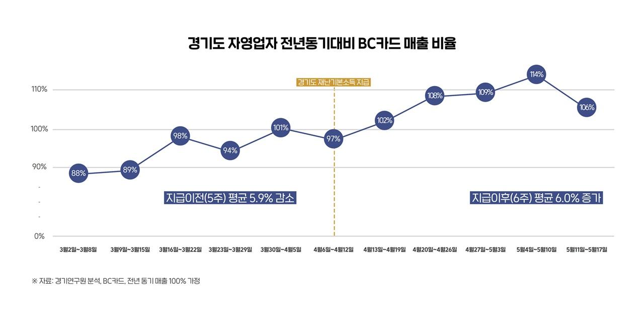 경기도 자영업자 전년대비 BC카드 매출 비율