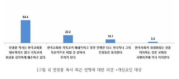 2019 주요 사회 현안에 대한 개신교인의 인식조사 통계분석 발표 중 전광훈 목사에 대한 의견