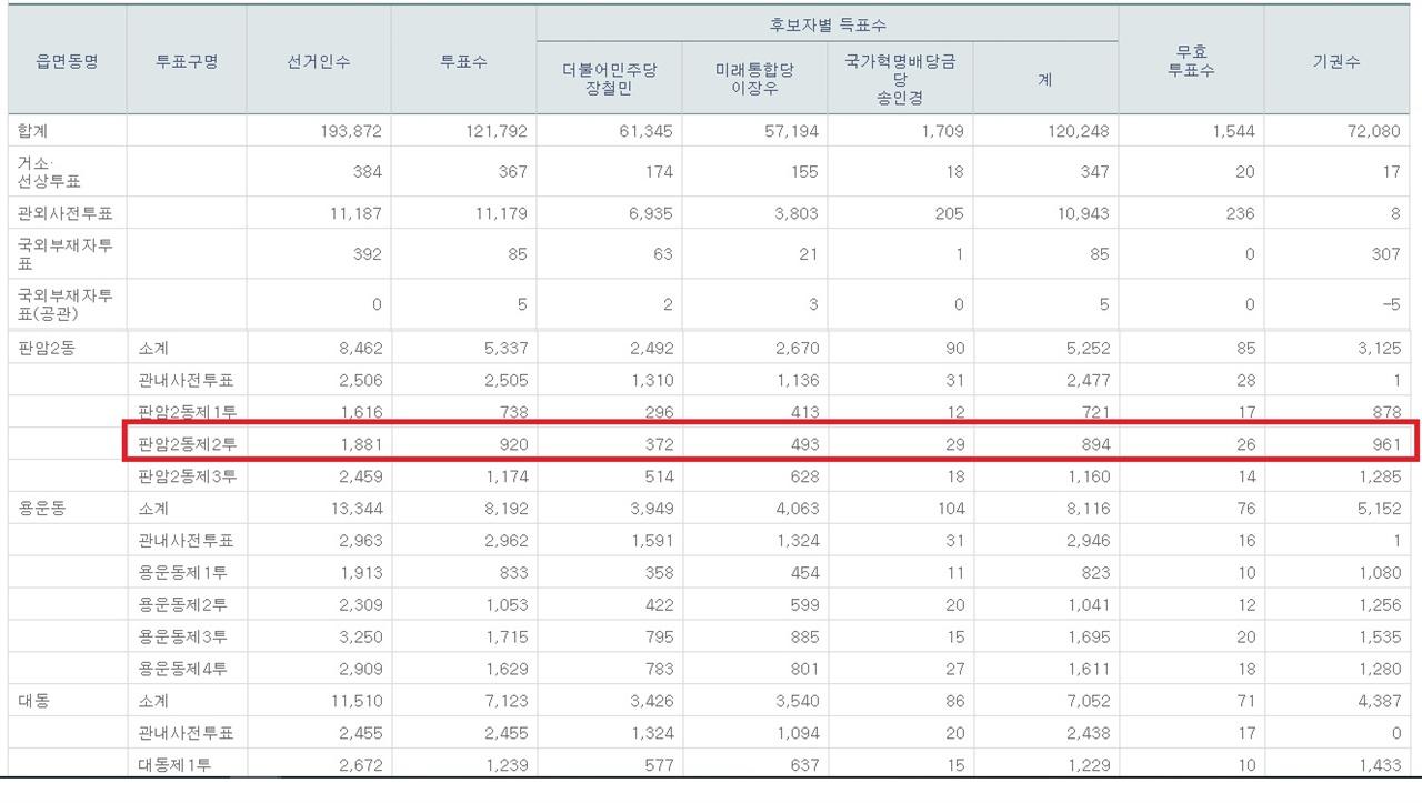대전 동구 판암2동 2투 대전 동구 개표소에서 나온 '잠금쇠 없는 투표함'을 개표해 집계한 후보자별 득표수