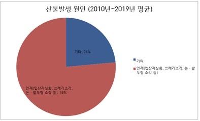 2010~2019년의 산불발생원인
