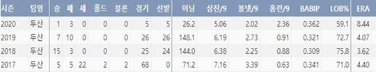 두산 이용찬의 최근 4시즌 주요 기록(출처=야구기록실,KBReport.com)