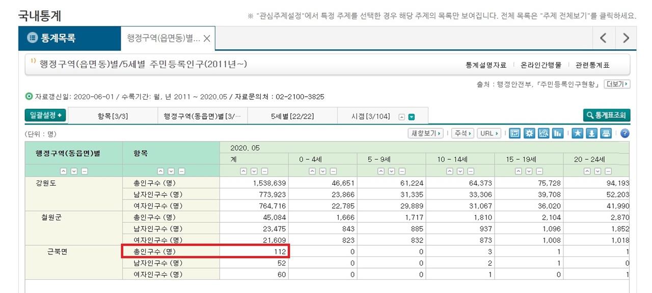 근북면 인구 자료 통계청 자료로 확인한 강원도 철원군 근북면의 5월 인구수