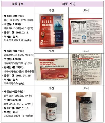 식약처가 9일 부적합하다고 판단한 크릴오일 제품들.