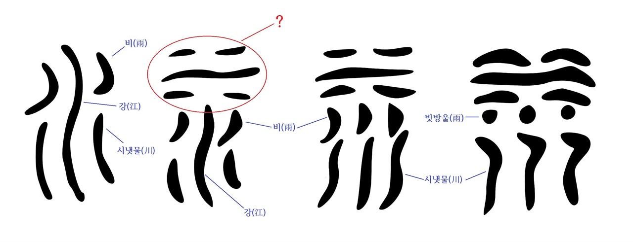 도8-11 한자 수(水)자 육서통 한자학계에서는 도9-11 수 육서통 글자를 아직 풀지 못하고 있다.