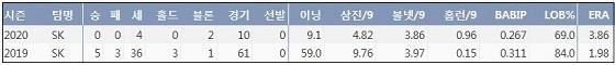 하재훈 KBO리그 통산 주요 기록 (출처: 야구기록실 KBReport.com)