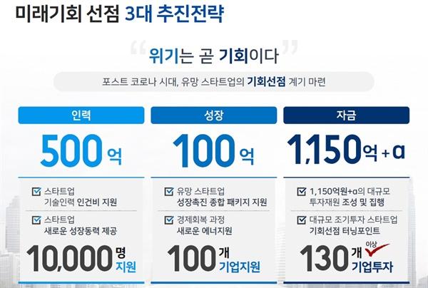 서울시가 발표한 3대 스타트업 육성 전략