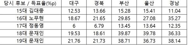 1997년 15대 대선 이후 민주당 후보들의 영남 득표율 종합