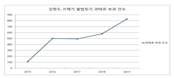 강원도 쓰레기 불법투기 과태료 부과 건수(2015-2019)  <출처: 강원도청 환경과>