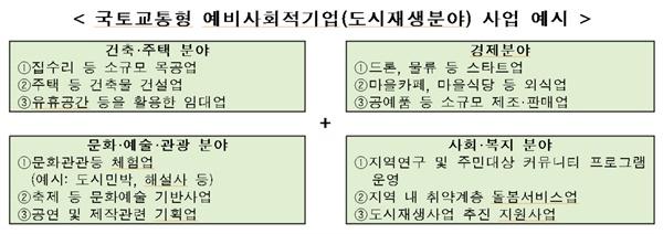 국토교통형 예비사회적기업(도시재생분야) 사업 예시