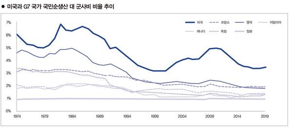 출처 Peter G. Peterson Foundation, U.S. Defense Spending Relative to the G7.