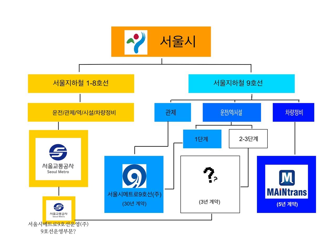 서울 지하철 1-9호선의 운영 방식 서울시 지하철의 1-9호선의 운영방식은 1-8호선까지는 단일, 통합적 운영을 하는데 반해, 9호선은 단 1개의 노선이지만, 매우 복잡하게 운영되어 있는데, 이런 구조가 지옥철의 원인이 되고 있다.
