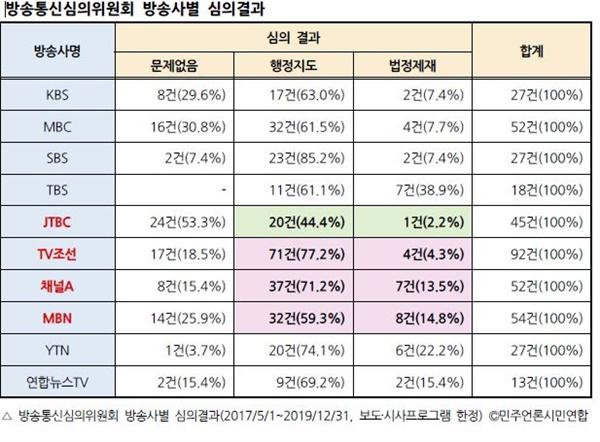 방송사별 심의결과 민언련이 공개한 방송통심의위원회 방송사별 심의결과(2017/5/1~2019/12/31)