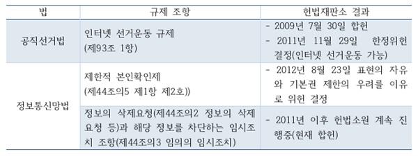 인터넷 관련법 규제조항 및 헌법재판소 결과.