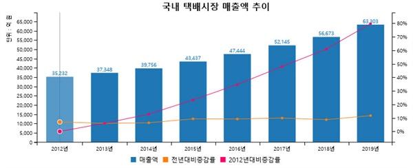 국내 택배시장 매출액 추이(국가물류통합정보센터, 2019) 2012년 3조 5천 2백억 원이던 택배 매출액은 해마다 늘어서 2019년에는 6조 3천 3백억으로 두 배가량 성장했다. 반면 택배서비스 건당 평균 단가는 2001년 이후 지속적으로 하락해서 2001년 4600원 수준이던 것이 2019년 2229원이었고, 올해 28년만에 35원이 인상되어 평균 2206원이라고 한다. 이에 따라 택배 수수료도 계속 하락했다. 사실상 회사로부터 지급되는 임금 없이 건당 수수료가 수입의 전부인 택배 기사들은 기업의 이익과 성장에 결정적으로 기여했으나, 결과는 나눠 갖지 못했다.