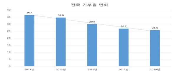 출처=통계청 사회조사(2019), 단위 %