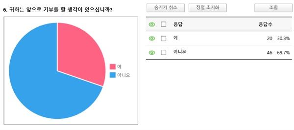 응답자 66명 중 46명은 기부할 생각이 없다고 밝혔다.