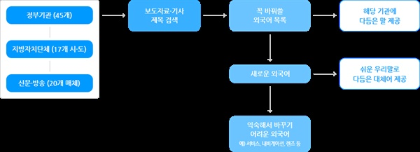새말모임 운영 흐름도