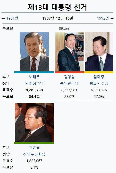 1여 3야의 4파전으로 펼쳐진 13대 대통령 선거는 36.6%의 지지를 받은 노태우의 당선으로 끝났다.