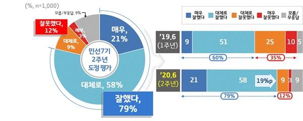 민선 7기 2주년 '이재명호' 도정평가