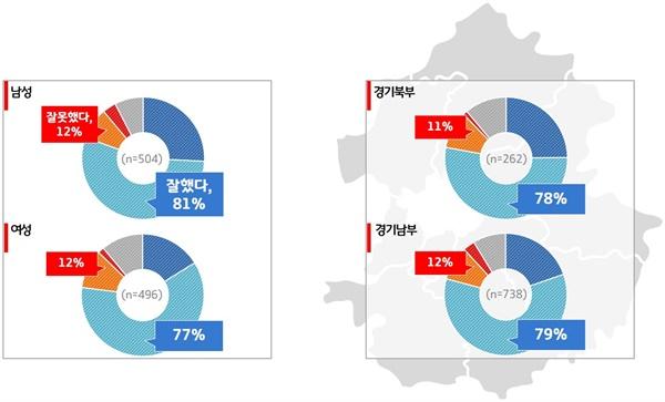 민선 7기 2주년 '이재명호' 도정평가 (성별, 남부북부별 비교)