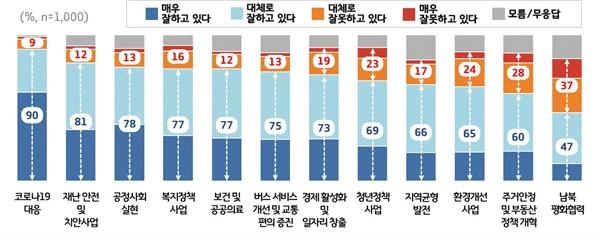 출범 2주년 '이재명호' 주요 정책분야별 평가