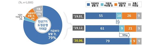 경기도민은 민선7기 도정운영에 대한 기대감을 긍정적으로 내비쳤다.