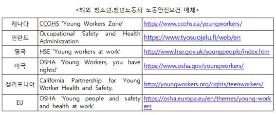 해외국가에서 청소년.청년노동자에게 제공하는 노동안전보건에 관한 매체입니다.