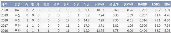 KIA 홍상삼 최근 5시즌 주요 기록 (출처: 야구기록실 KBReport.com)