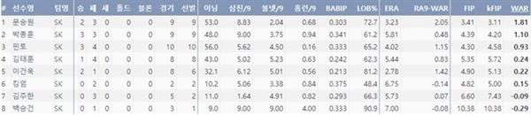 2020시즌 SK 선발투수 주요 기록 (6월 28일 기준)(출처=야구기록실,KBReport.com)