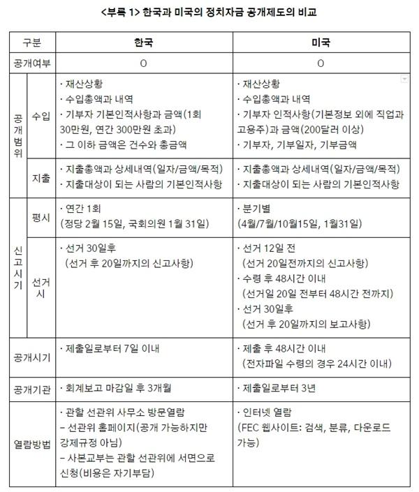 한국과 미국의 정치자금 공개제도 비교 한국과 미국의 정치자금 공개제도 비교에 따라 드러나는 한국의 정치자금법 문제점