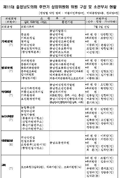 충남도의회 후반기상임위원회 구성현황