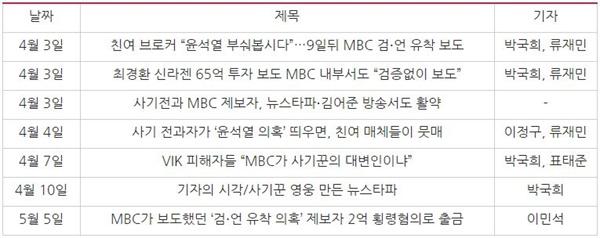제보자와 검언유착 의혹 보도 공격한 조선일보 기사(4/1~6/23)