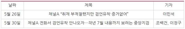 채널A 압수수색 문제 삼으며 '편파수사' 프레임 적용한 조선일보 기사(4/1~6/23)