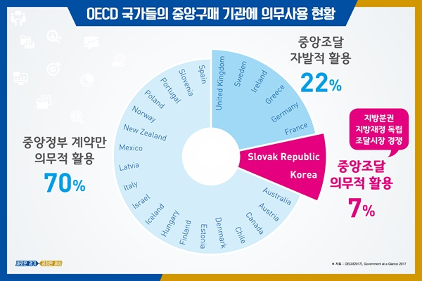 경기도는 2일 공정한 조달시스템 자체 개발 및 운영 계획을 발표했다. OECD 국가 중 중앙조달을 강제하는 나라는 한국과 슬로바키아뿐이다.